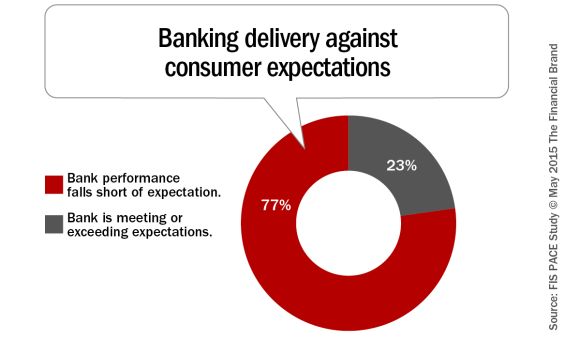 Banking_delivery_against_consumer_expectations