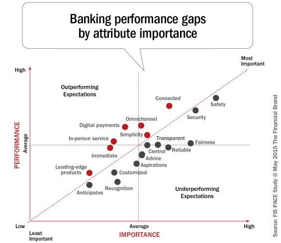 Banking_performance_gaps_by_attribute_importance