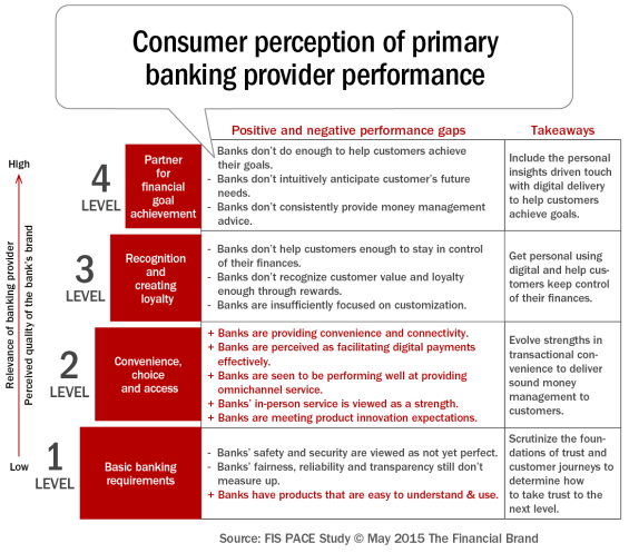 Consumer_perception_of_primary_banking_provider_performance