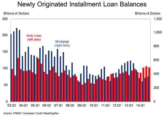 New Loans Chart