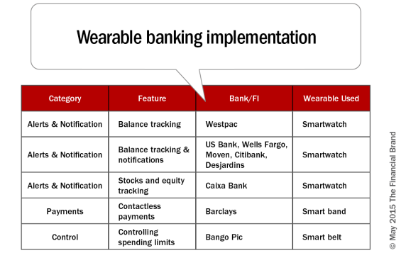 Wearable_banking_implementation[2]
