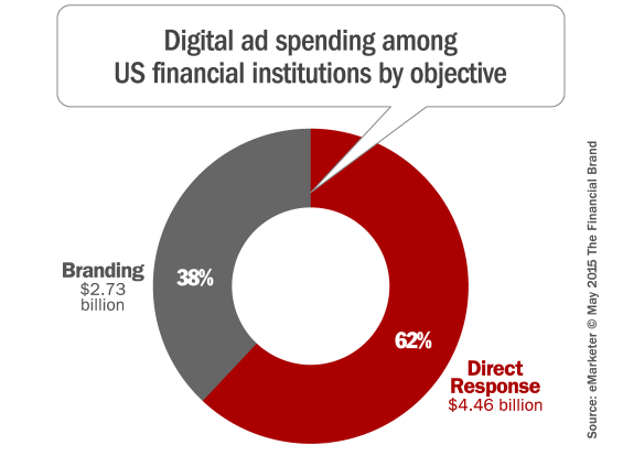 financial_digital_advertising_by_objective