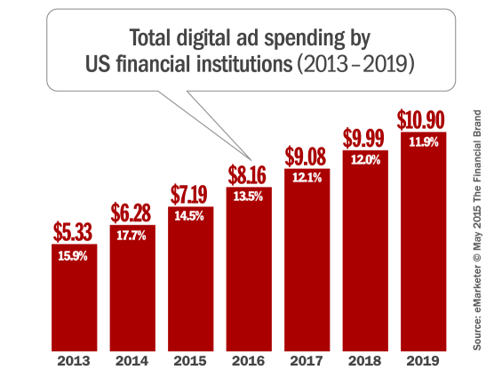 financial_digital_advertising_spending