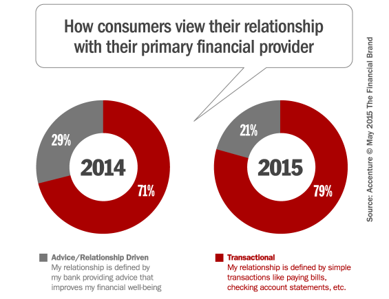 how_consumers_view_their_banking_relationship