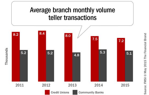 Average_branch_monthly_volume_teller_transactions