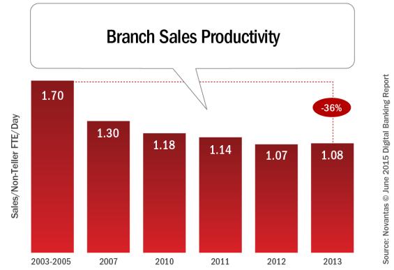 Branch_sales_productivity