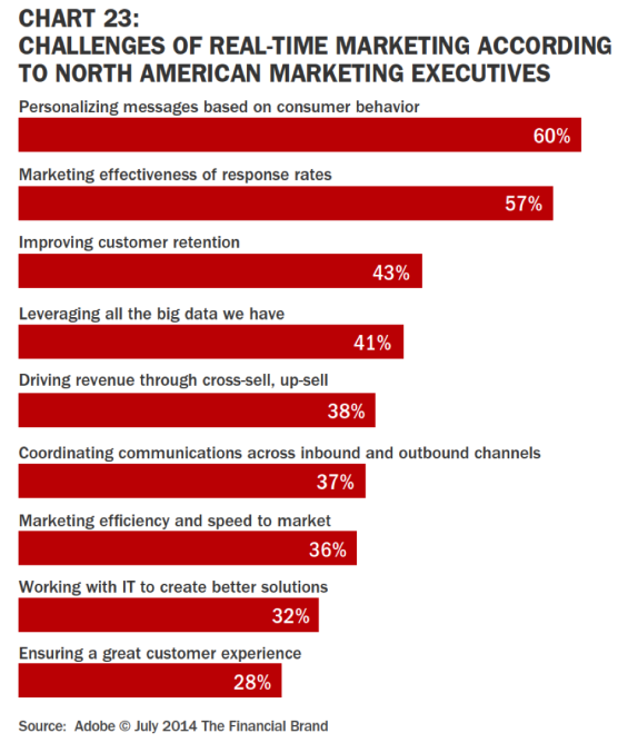 Challenges to Real-Time Marketing