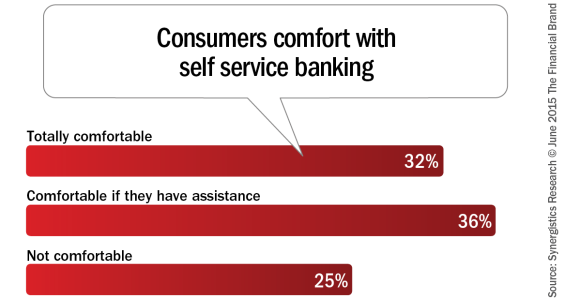 Consumers_comfort_with_self_service_banking[1]