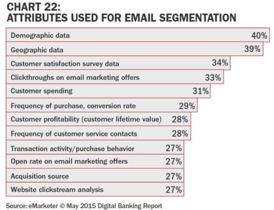 Email Segmentation Attributes