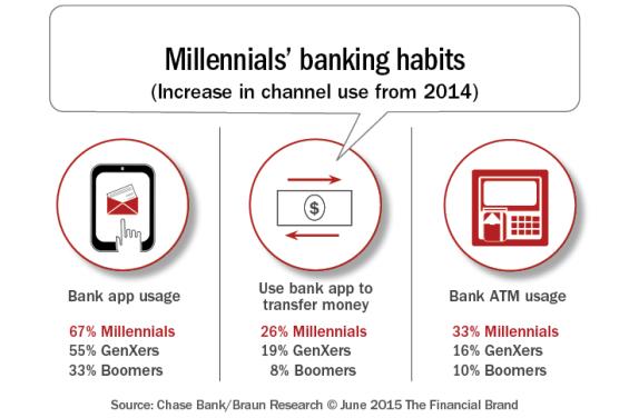 Millennials_banking_habits_b