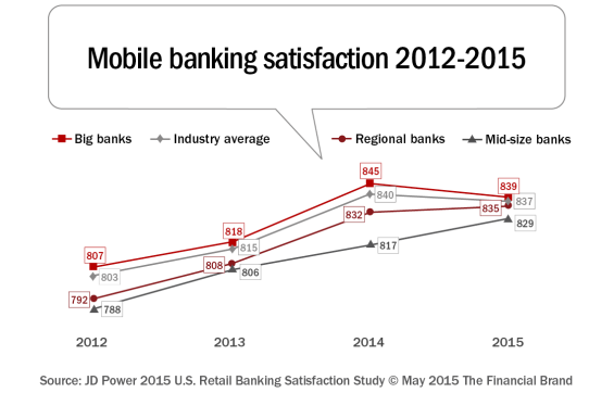 Mobile_banking_satisfaction_2012-2015