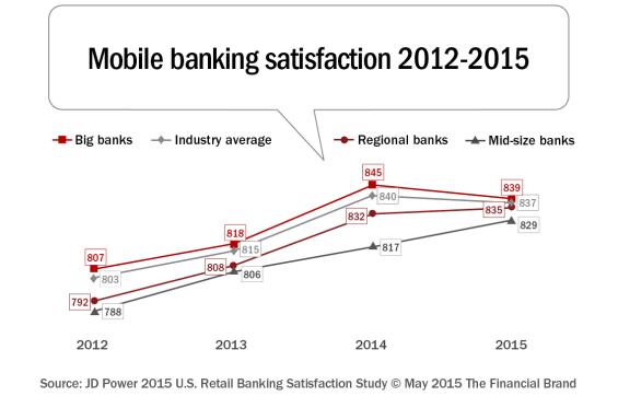 Mobile_banking_satisfaction_2012-2015