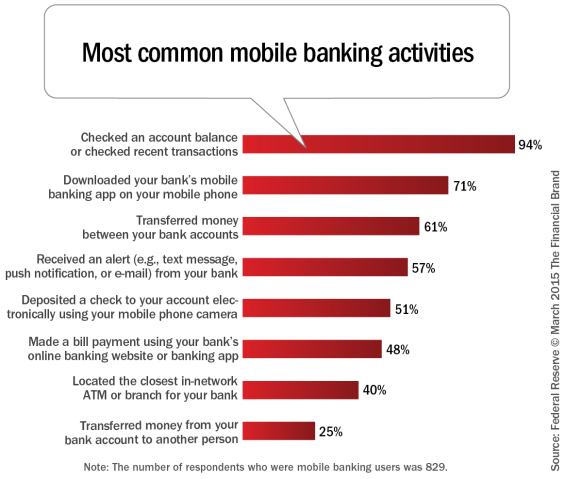 Most_common_mobile_banking_activities