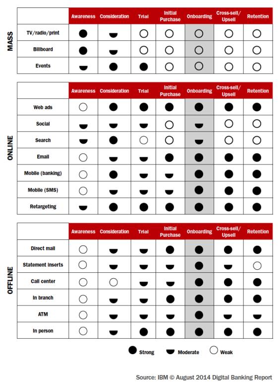 Multichannel Effectiveness