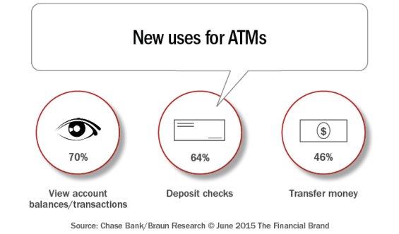 New_uses_for_atms