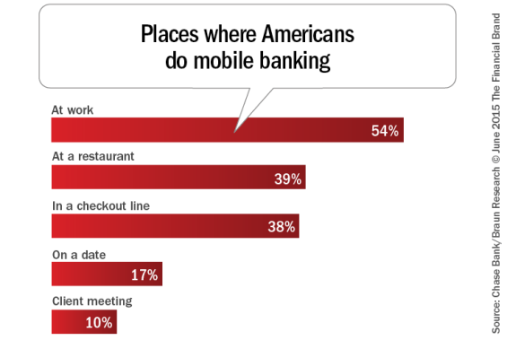 Places_where_americans_do_mobile_banking_b