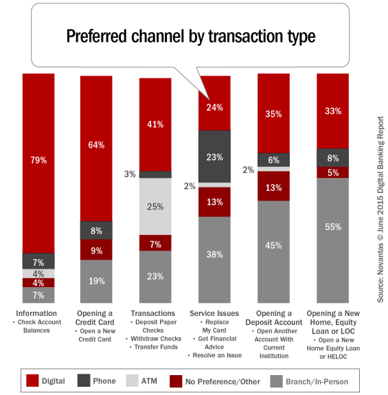 Preferred_channel_by_transaction_type