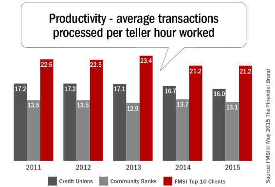 Productivity_average_transactions_processsed_per_teller_hour_worked