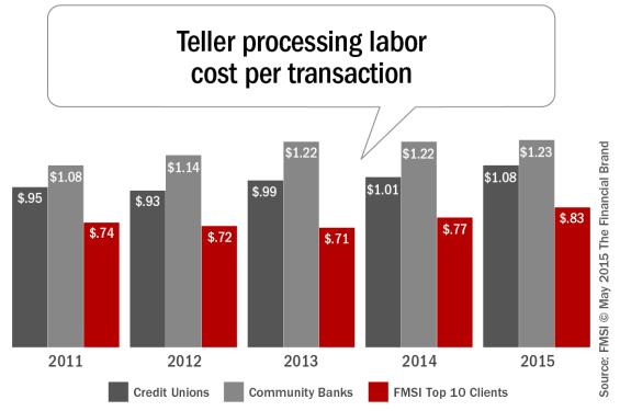 Teller_processing_labor_cost_per_transaction