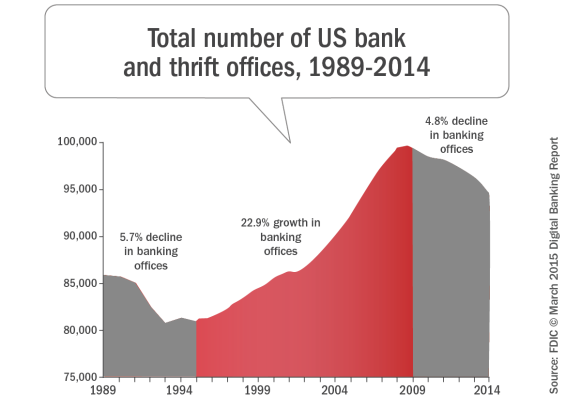 Total_number_of_us_bank_and_thrift_offices