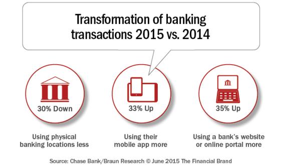 Transformation_of_banking_transactions_2014_2015_b[1]