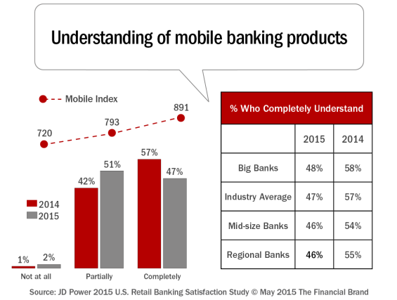 Understanding_of_mobile_banking_products_a