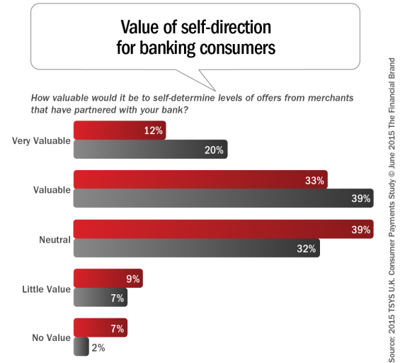 Value_of_self-direction_for_banking_consumers