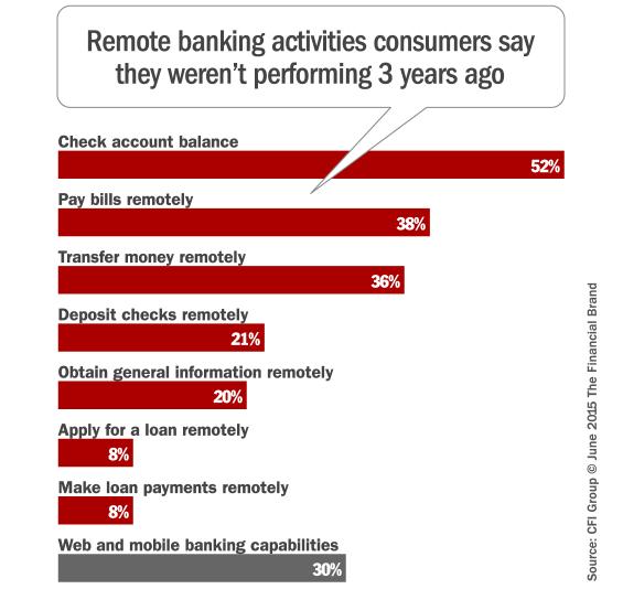 digital_banking_activities_adopted