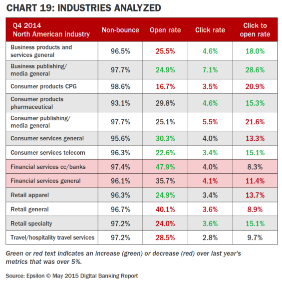 email insdustry stats