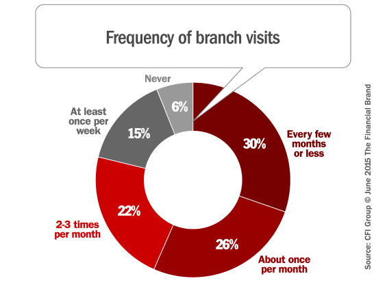 frequency_of_branch_visits