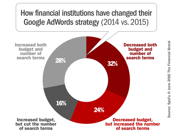 google_adwords_strategy_changes