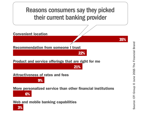 reasons_for_choosing_current_bank