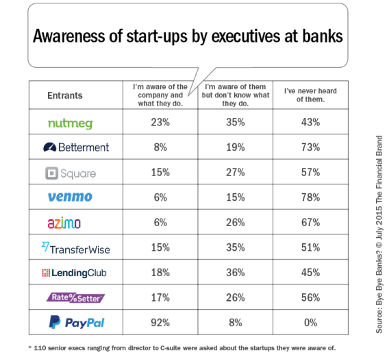Awareness_of_startups_in_executive_at_banks_b