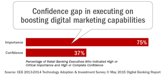 Confidence_gap_in_executing_on_boosting_digital_marketing_blog