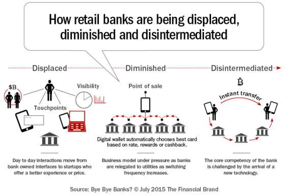 How_retail_banks_are_being_displaced_diminished_d