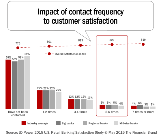 Impact_of_contact_frequency_to_customer_satisfaction