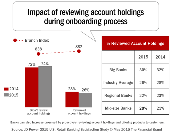 Impact_of_reviewing_account_holdings_during_onboarding_process