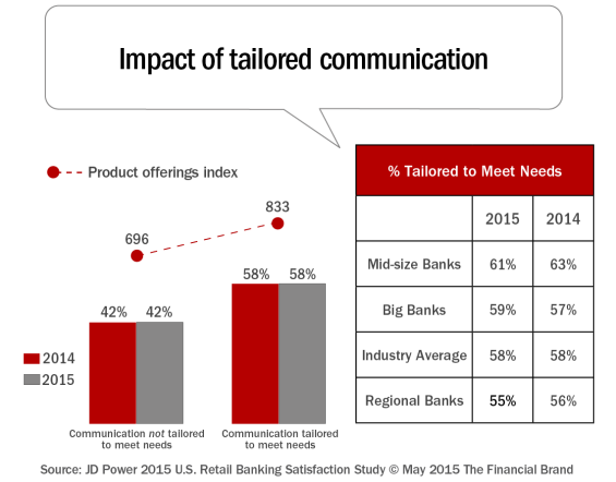 Impact_of_tailored_communication