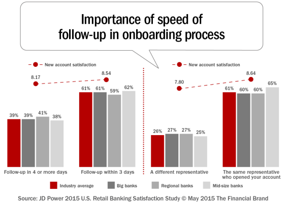 Importance_of_speed_of_follow-up_in_onboarding_process[1]