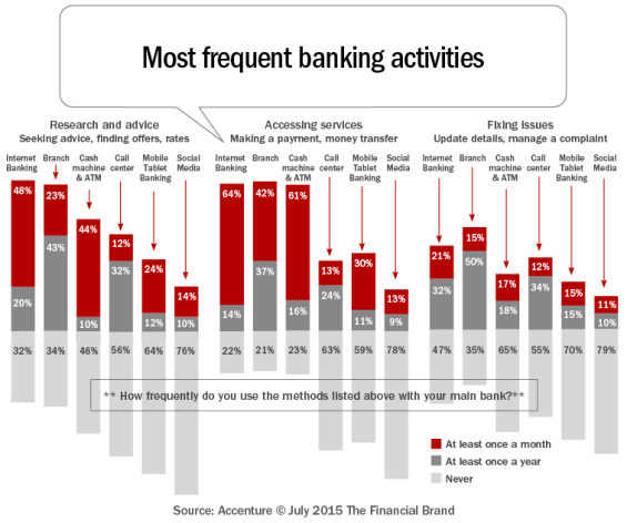 Most_frequent_banking_activities