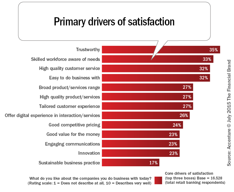awareness of retail banking product among Retail banking customer satisfaction in 2014 remains stable, while high customer awareness and penetration of internet financial products create competition for retail banking, according to the jd power asia pacific 2014 china retail banking satisfaction studysm (rbss.