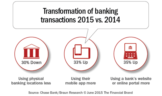 Transformation_of_banking_transactions_2014_2015_b