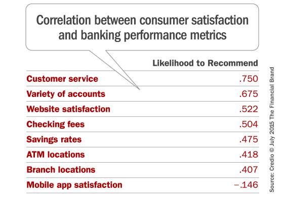 bank_customer_satisfaction_metrics