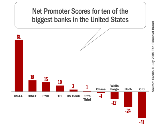 bank_net_promoter_scores