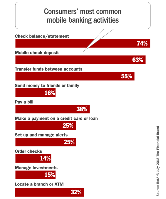 mobile_banking_features_behaviors