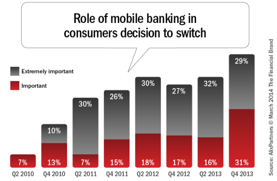 role_of_mobile_banking_in_consumers_decision_to_switch