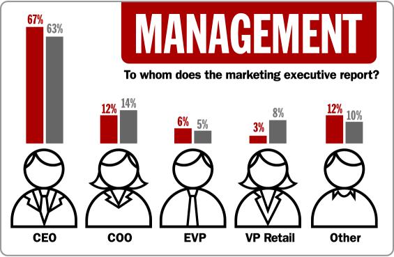 4_management