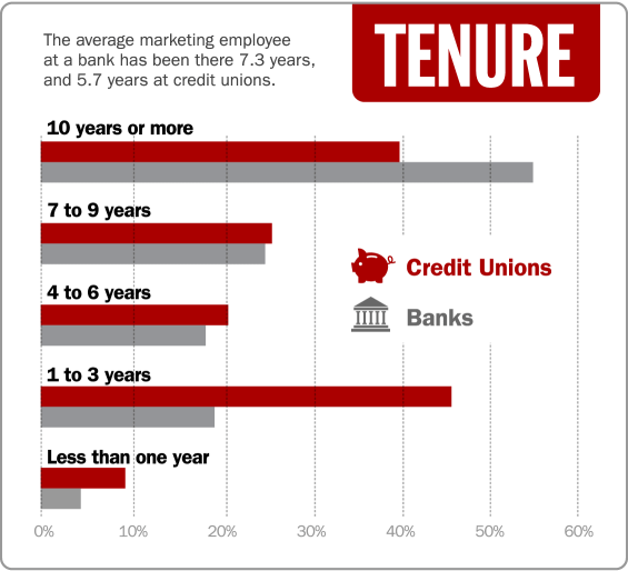 6_tenure