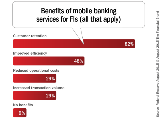 Benefits_of_mobile_banking_services_for_fis