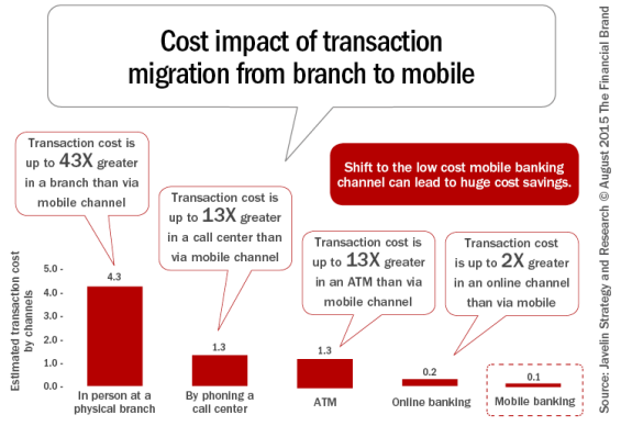 Cost_impact_of_transaction_migration_from_branch_to_mobile